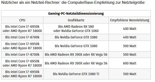Reicht mein 450W Netzteil für Gtx 1080? | ComputerBase Forum
