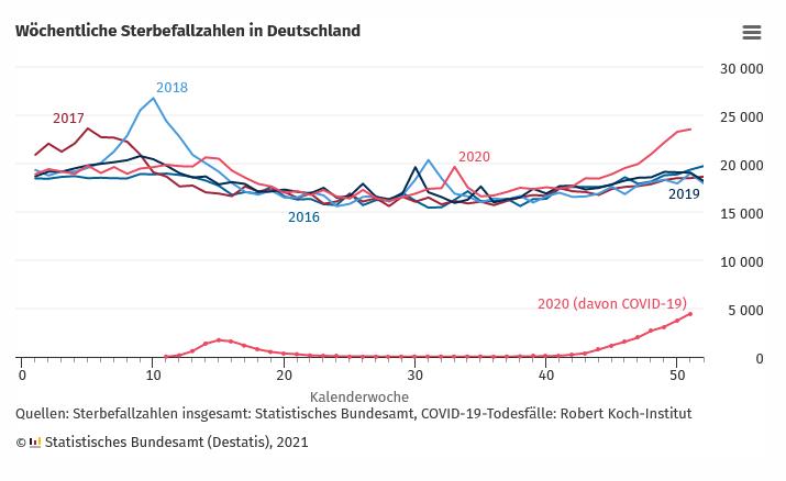 Zahl Der Grippetoten 2021