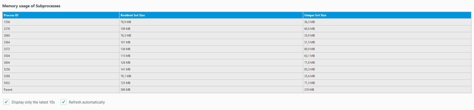 Klicke auf die Grafik für eine größere Ansicht  Name:20170214_firefox_about_performance_memory_usage_subprocesses.jpg Hits:154 Größe:49,9 KB ID:607768