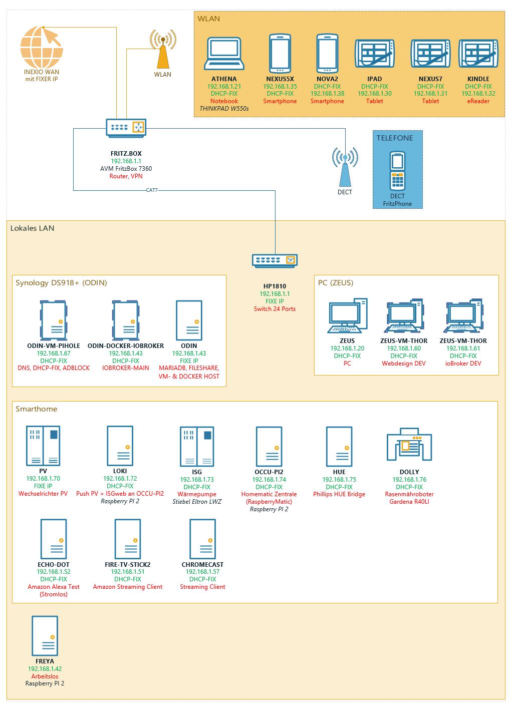 Unifi Security Gateway, PiHole und Switch | ComputerBase Forum