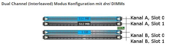 2018-12-08 14_55_22-Dual Channel Modus für DDR, DDR2, DDR3 und DDR4 _ Arbeitsspeicher Blog – T...png