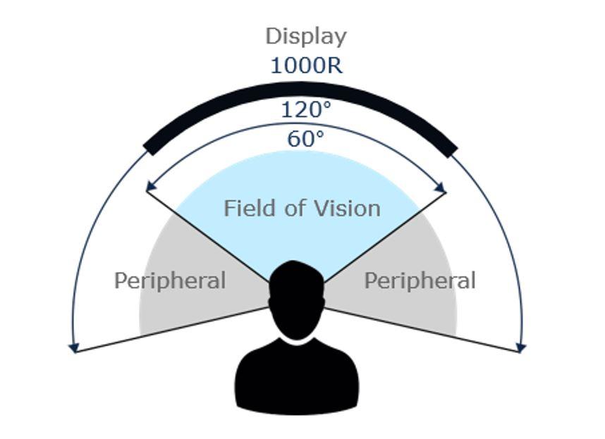 20190923_human-peripheral-vision-curvature.JPG