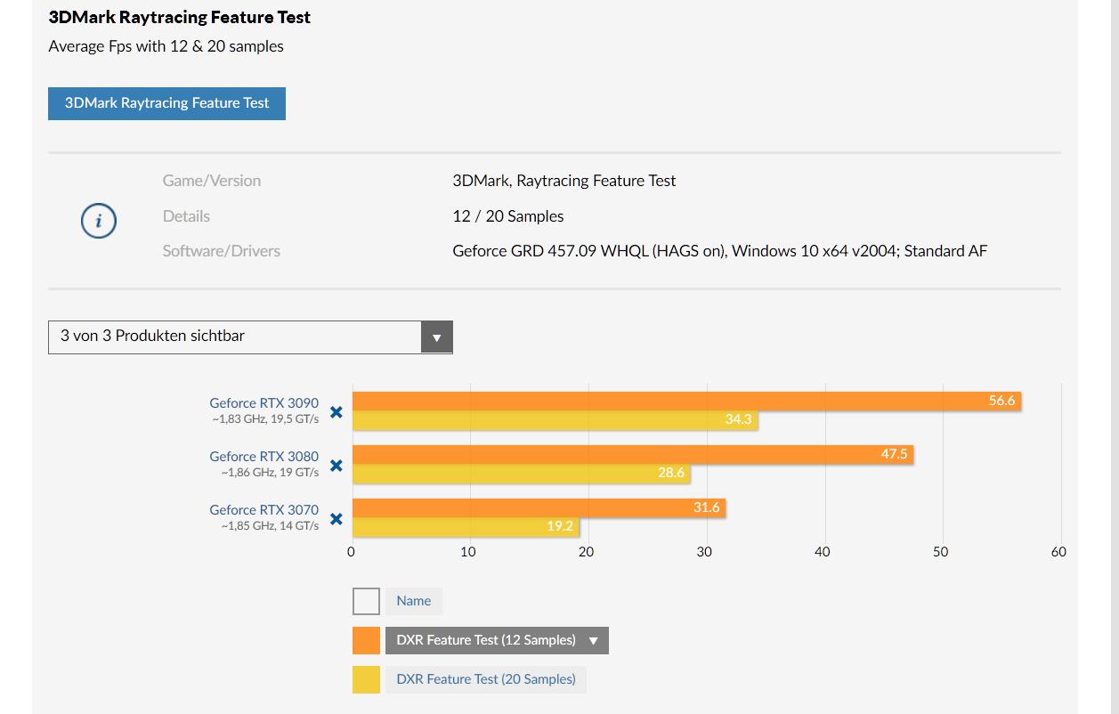 2020-11-03 13_23_05-3DMark_ Futuremark veröffentlicht reinen Raytracing-Test - erste PCGH-Benc...png