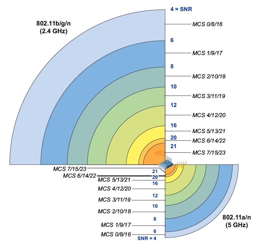 4513---AP-Reichweiten---2,4GHz---5GHz---Grafik_Aruba---1024[1].png