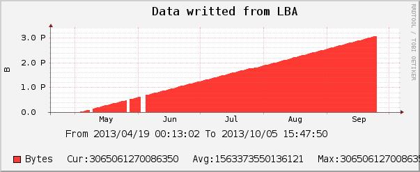 840pro128GB_data-lba-all.png