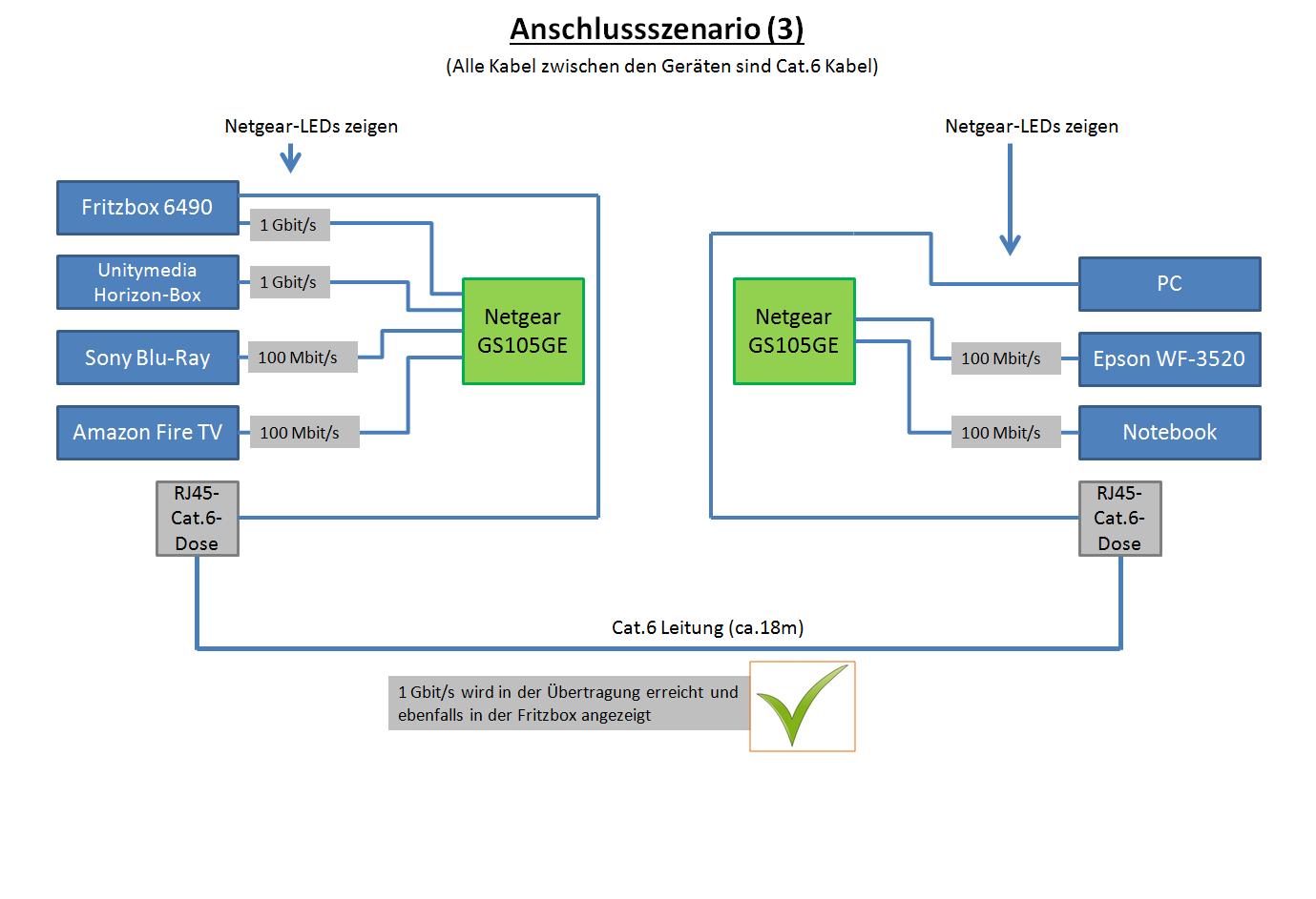 Atemberaubend Ethernet Cat6 Crossover Kabel Schaltplan Ideen - Die ...