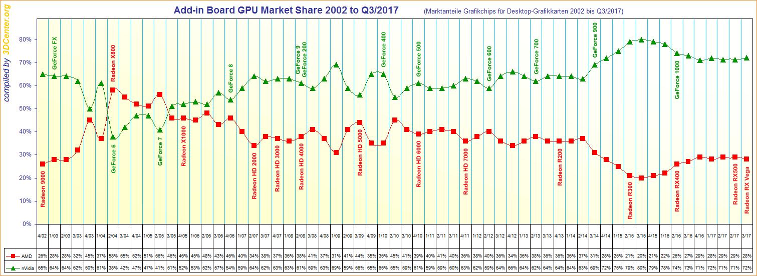Klicke auf die Grafik für eine größere Ansicht  Name:Add-in-Board-GPU-Market-Share-2002-to-Q3-2017.png Hits:31 Größe:90,9 KB ID:668643