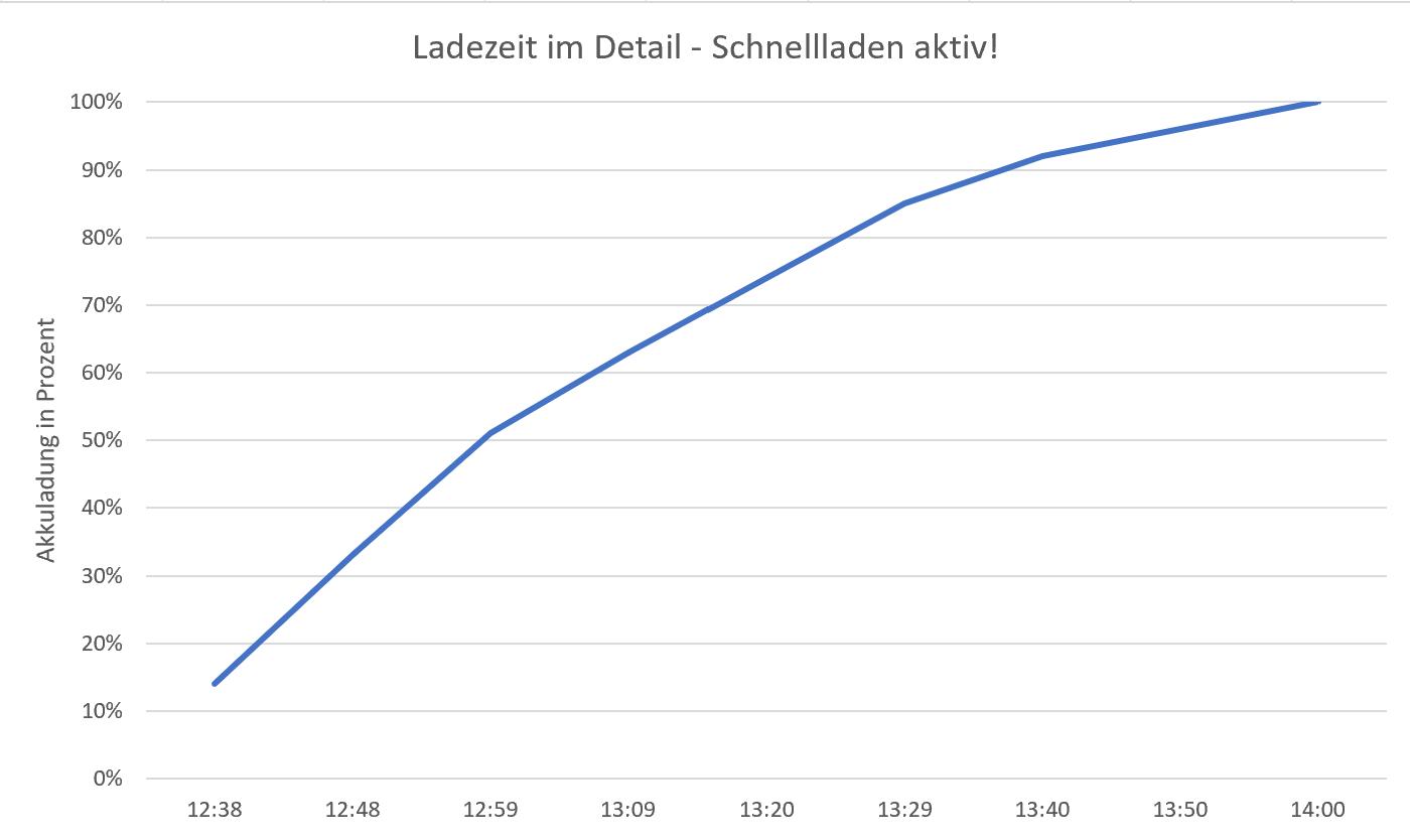 Akkuladezeit-Grafik.png