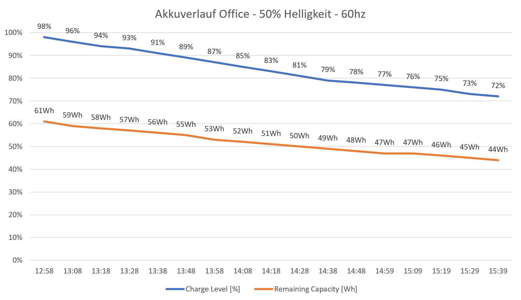 Akkuverlauf - Office - 60hz.png