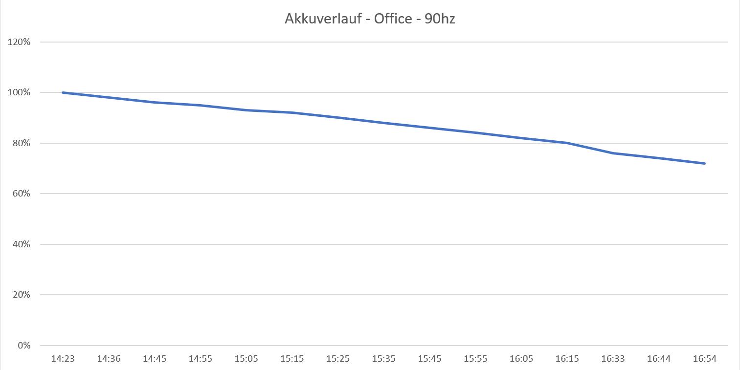 Akkuverlauf - Office - 90hz.png