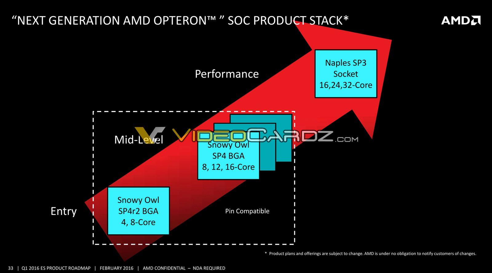 Klicke auf die Grafik für eine größere Ansicht  Name:AMD-Data-Center-Presentation-11_VC.jpg Hits:115 Größe:87,9 KB ID:665597