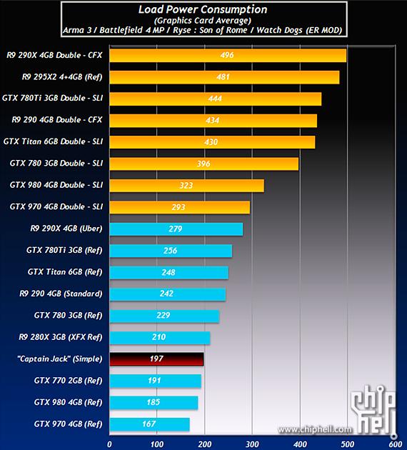 Klicke auf die Grafik für eine größere Ansicht  Name:AMD-Radeon-R9-390X-Power-Consumption.png Hits:730 Größe:176,9 KB ID:456274