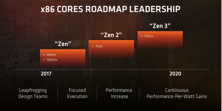 Klicke auf die Grafik für eine größere Ansicht  Name:AMD-Roadmap-Zen-pcgh_b2article_artwork.png Hits:363 Größe:257,6 KB ID:641699