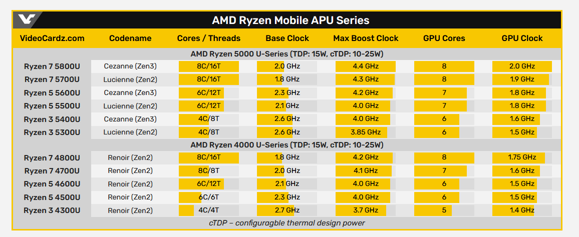 AMD Ryzen 5000H Series and Ryzen 5000U mobile CPU series specifications.png