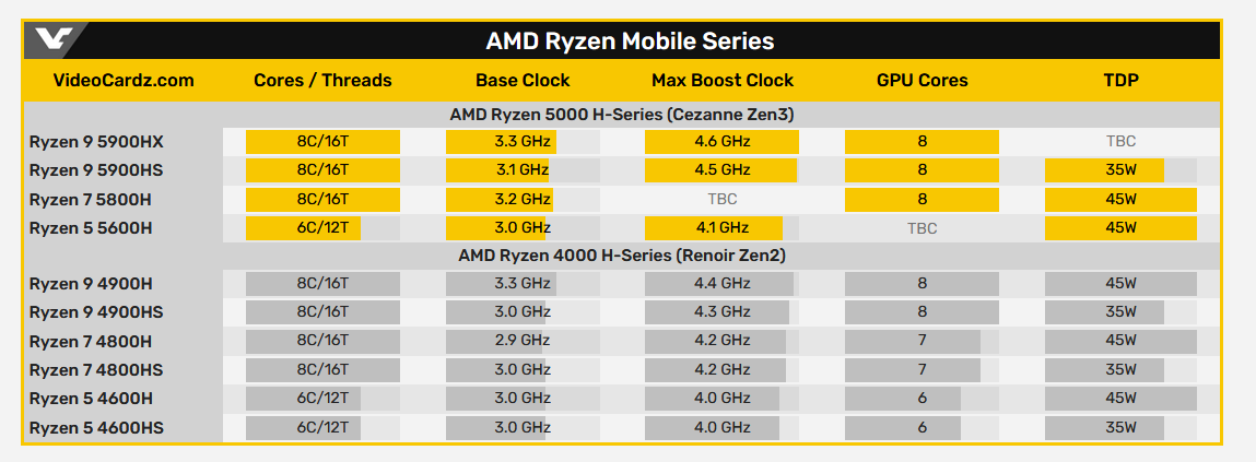 AMD Ryzen 5000H Series and Ryzen 5000U mobile.png