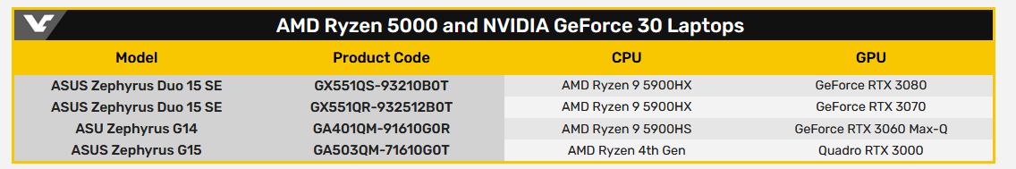 AMD Ryzen 9 5900HX HS mobile GeForce RTX 3080 3070 3060 GPUs.png
