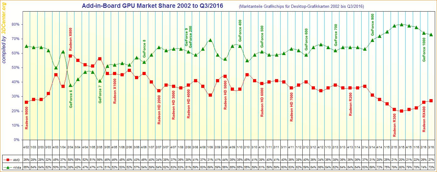 amd_vs_nvidia_marketshare_long_term_q32016.png