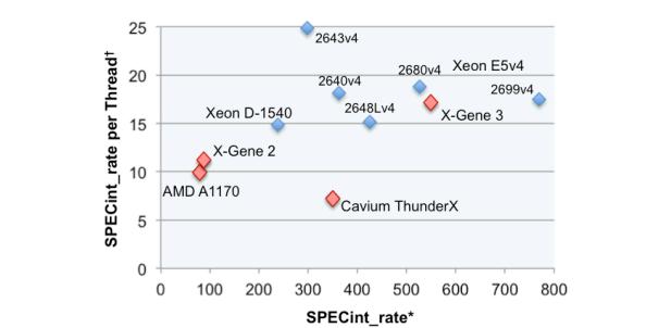 Klicke auf die Grafik für eine größere Ansicht  Name:APM-X-Gene-3-performance_575px.png Hits:339 Größe:39,6 KB ID:665277