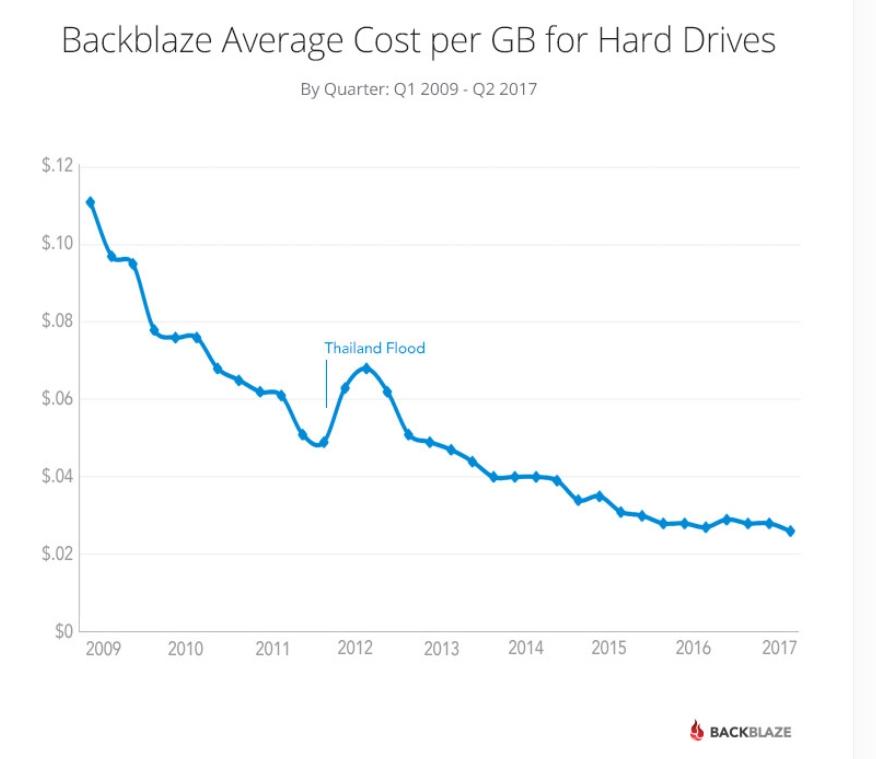 Backbalze_HDD_Cost_per_GB.png