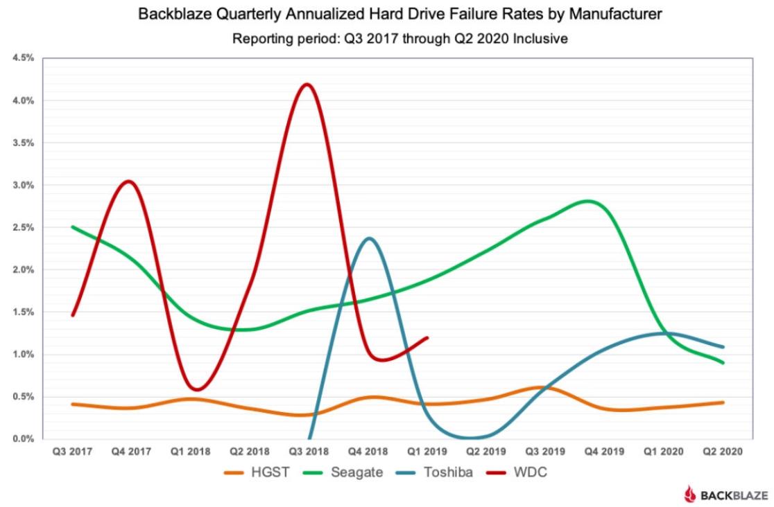 Backblaze_Failure_Rates_by_Manufacturer.png