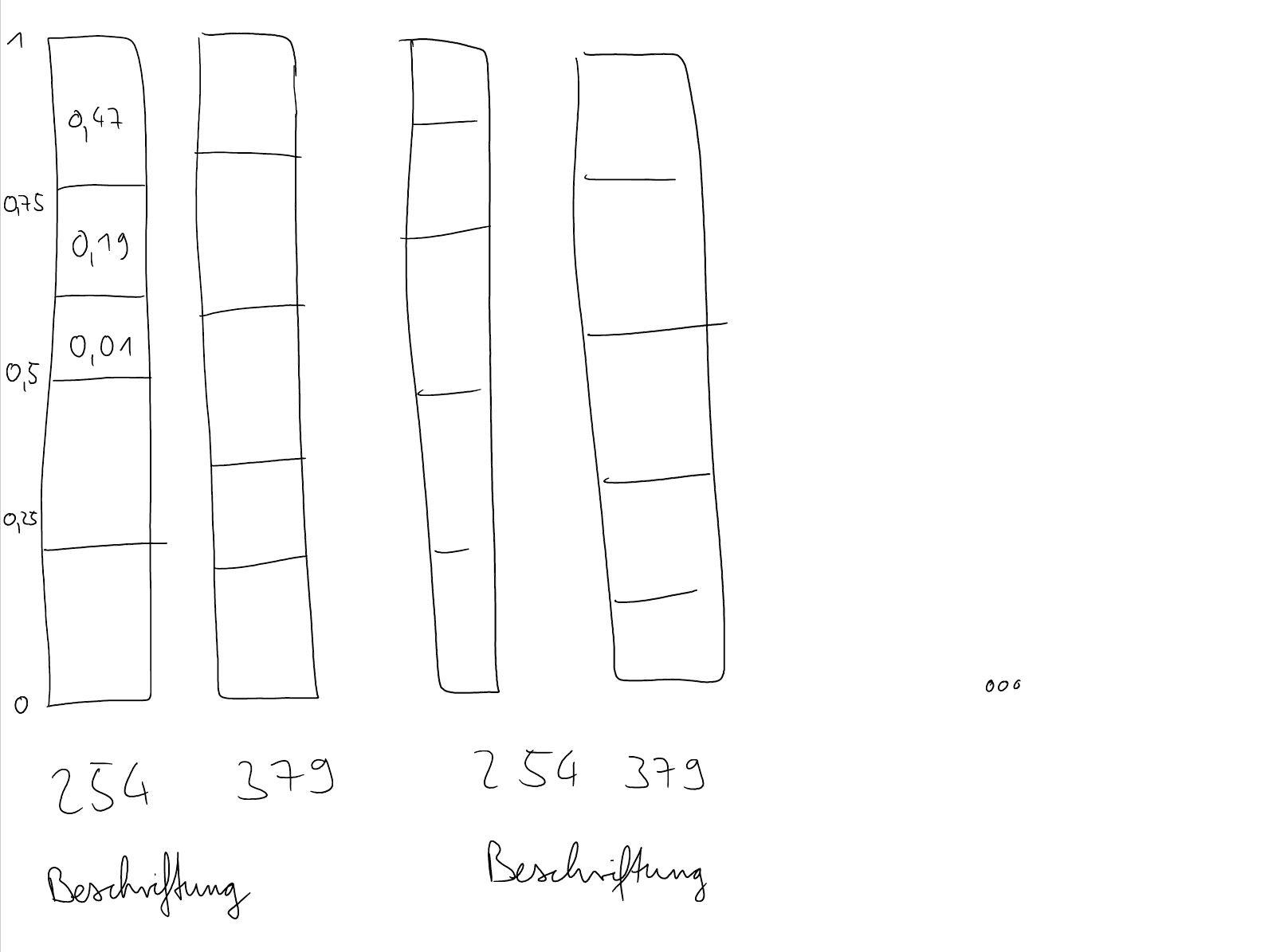 Daten aus mehreren Arbeitsblättern gruppiert in einem gest ...