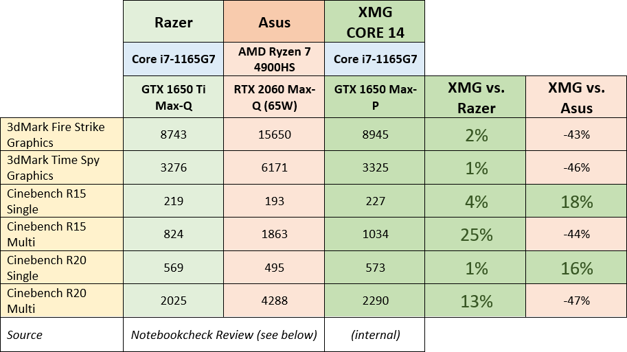 core14-vs-razer-and-asus.png