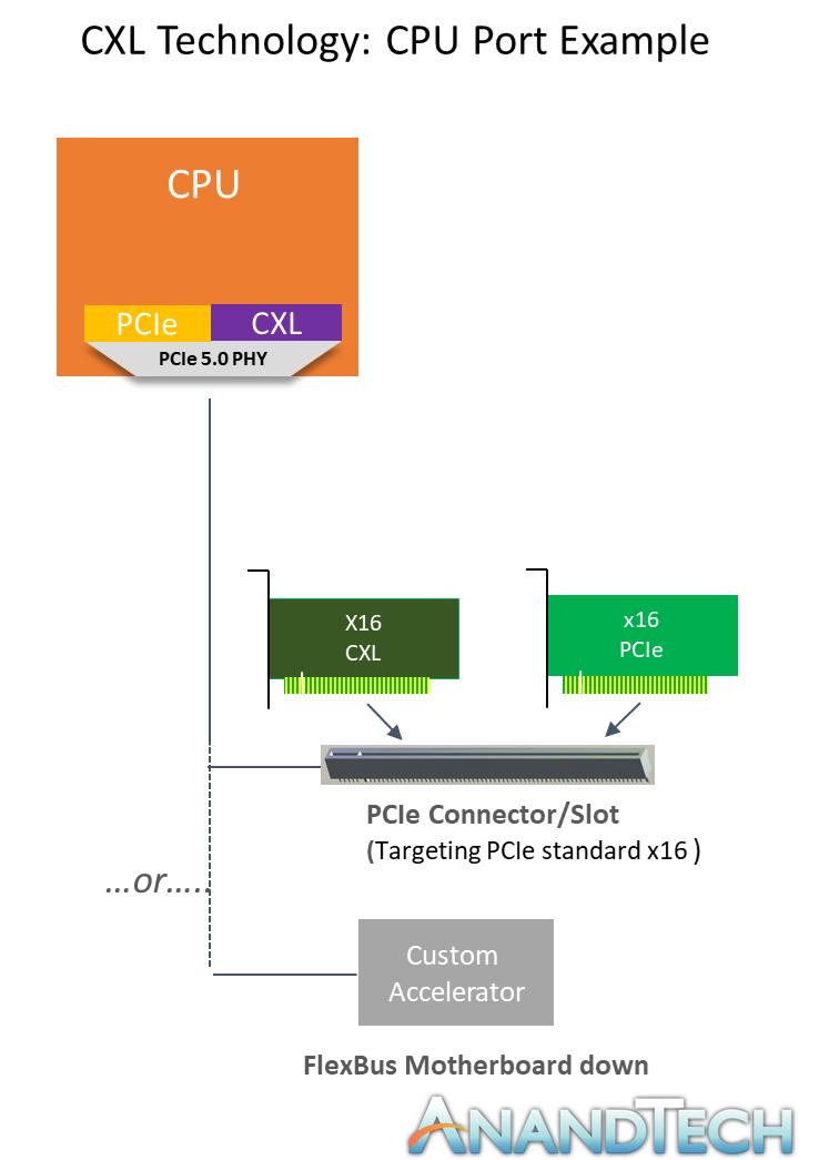 CXL Diagram2.png