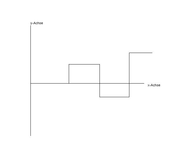 Excel spezielles Liniendiagramm | ComputerBase Forum