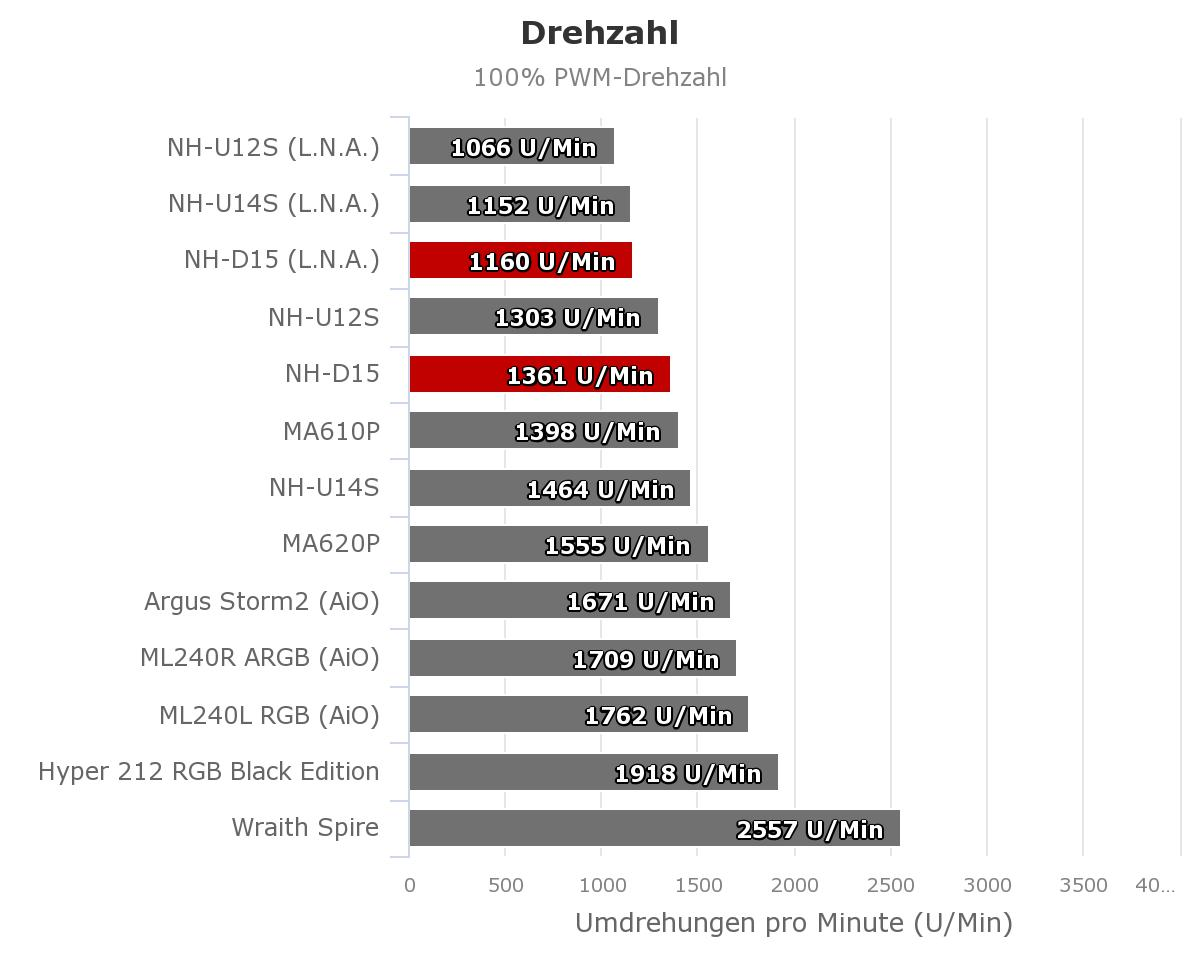 Drehzahl_100_Noctua_NH-D15.jpeg