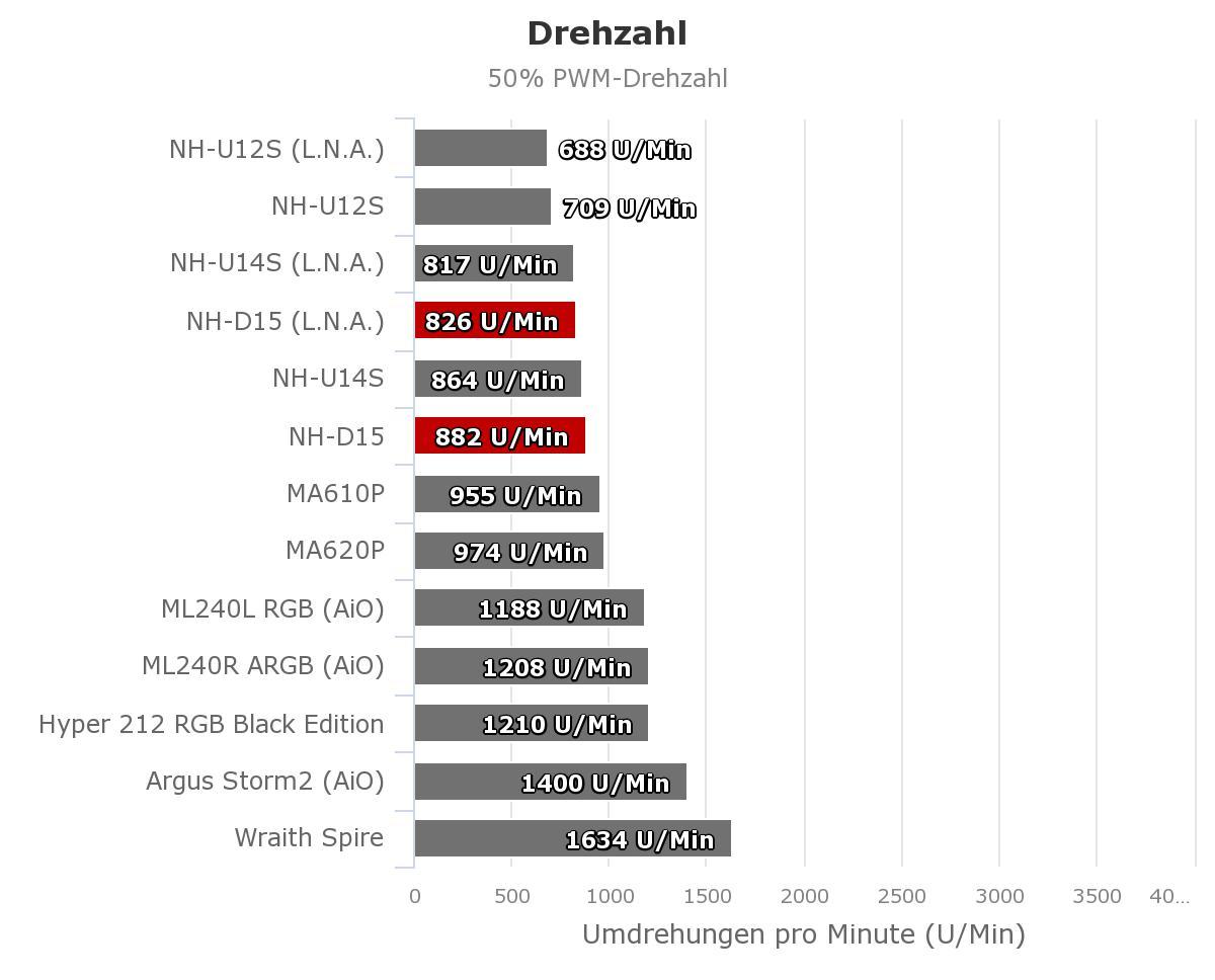 Drehzahl_50_Noctua_NH-D15.jpeg