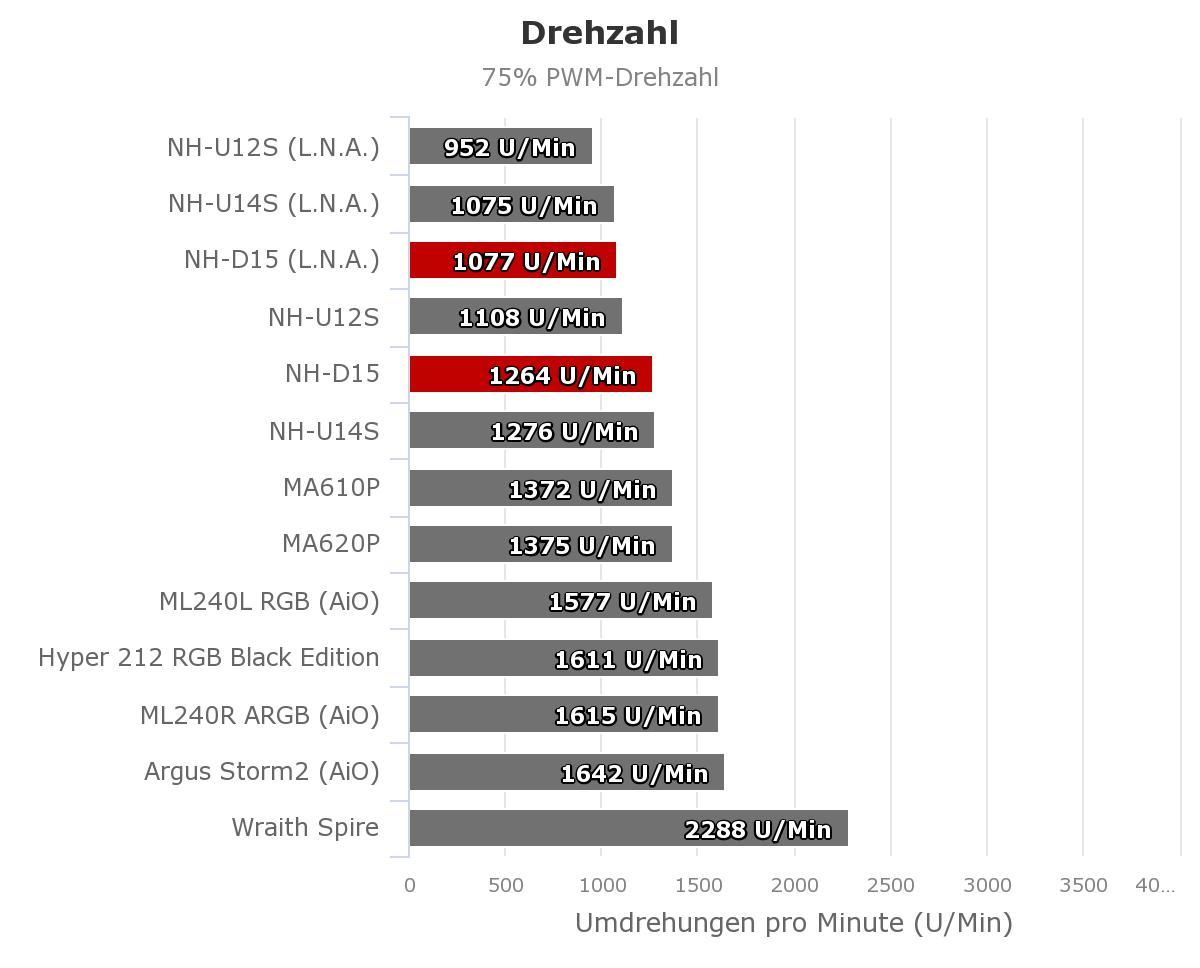 Drehzahl_75_Noctua_NH-D15.jpeg