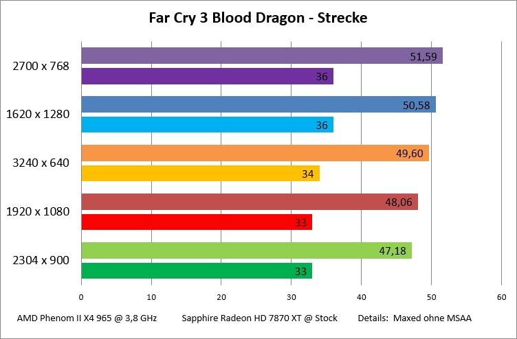 far-cry-3-blood-dragon-strecke-jpg.426242
