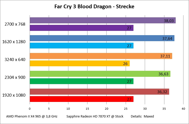 far-cry-3-blood-dragon-strecke-jpg.426244