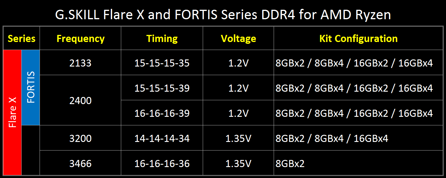 Flare_X_FORTIS_Series_Spec_Table.png