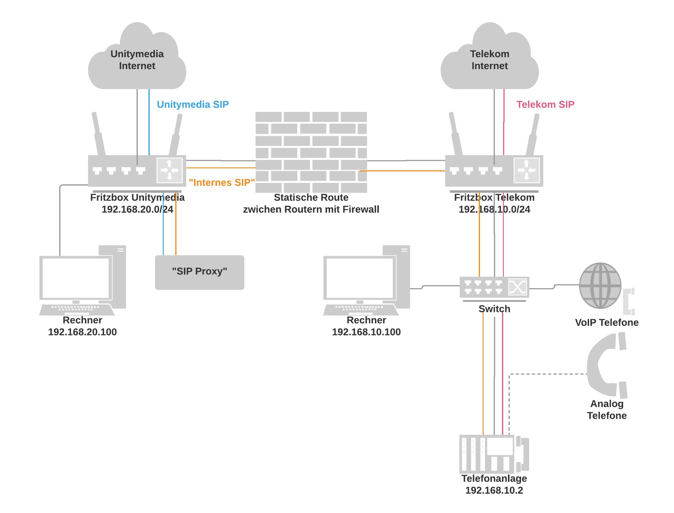 Klicke auf die Grafik für eine größere Ansicht  Name:Generic Network Diagram 2.png Hits:61 Größe:60,3 KB ID:670833