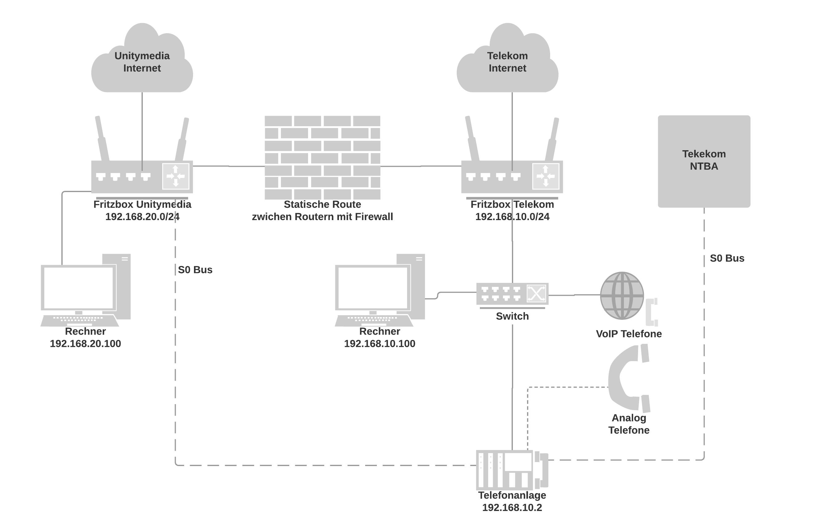 Klicke auf die Grafik für eine größere Ansicht  Name:Generic Network Diagram.png Hits:81 Größe:64,8 KB ID:670837