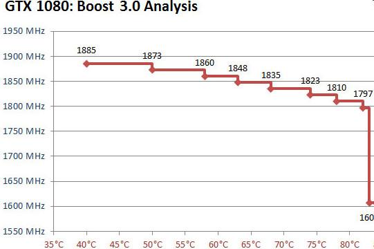 Klicke auf die Grafik für eine größere Ansicht  Name:GPU BOOST 3.0.jpg Hits:57 Größe:45,7 KB ID:660100