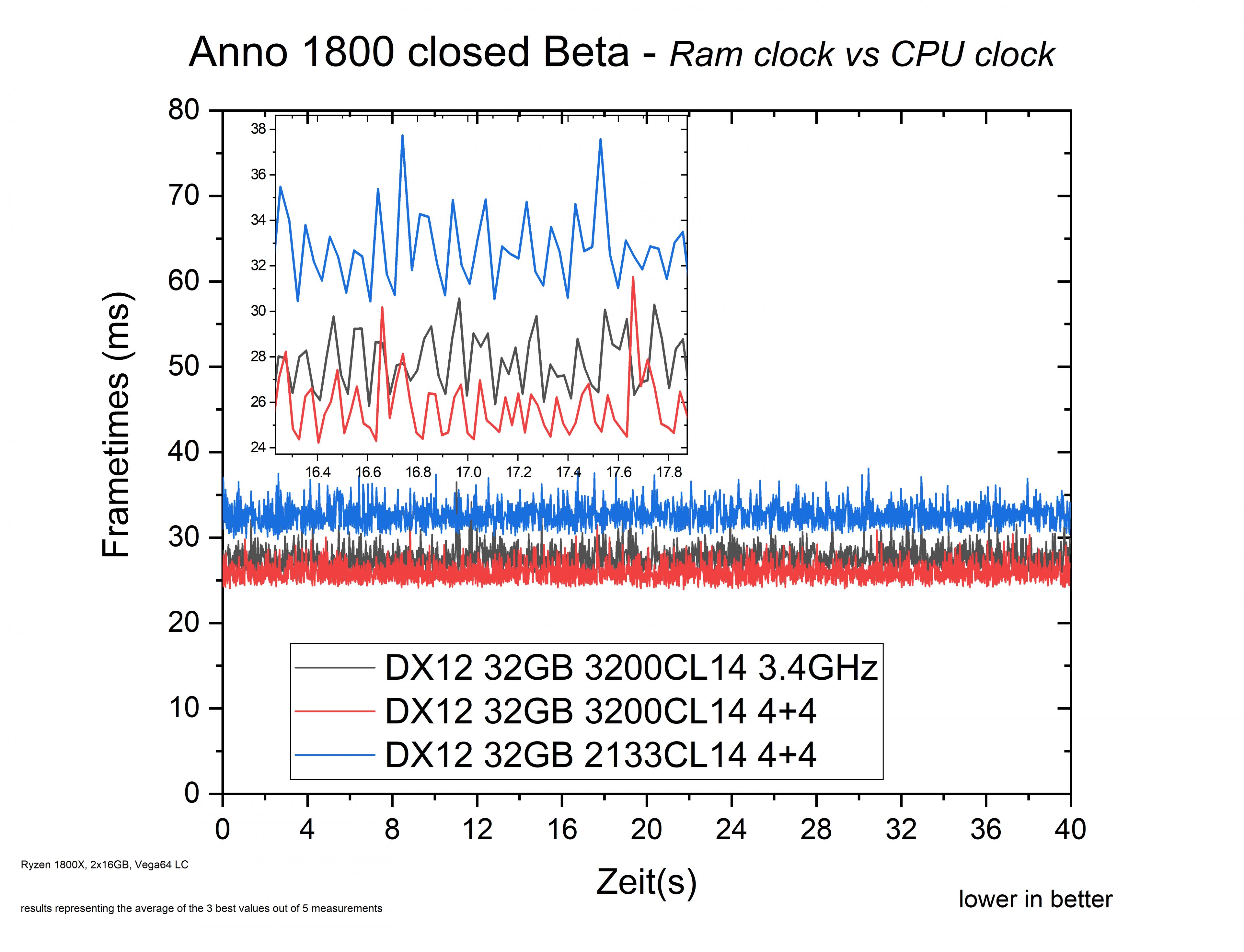 graph ramcpu clock.png