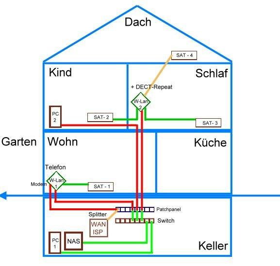 Wunderbar Elektrische Verkabelung Im Keller Galerie - Die Besten ...
