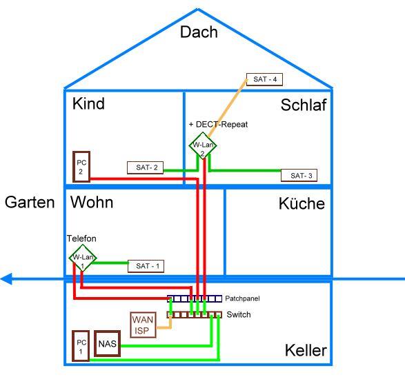 Netzwerk Im Haus Verlegen netzwerk im haus lan netzwerk