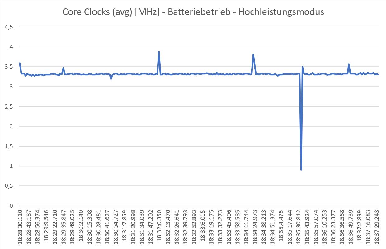 Hochleistungsmodus-Batterie-Cinebench.png
