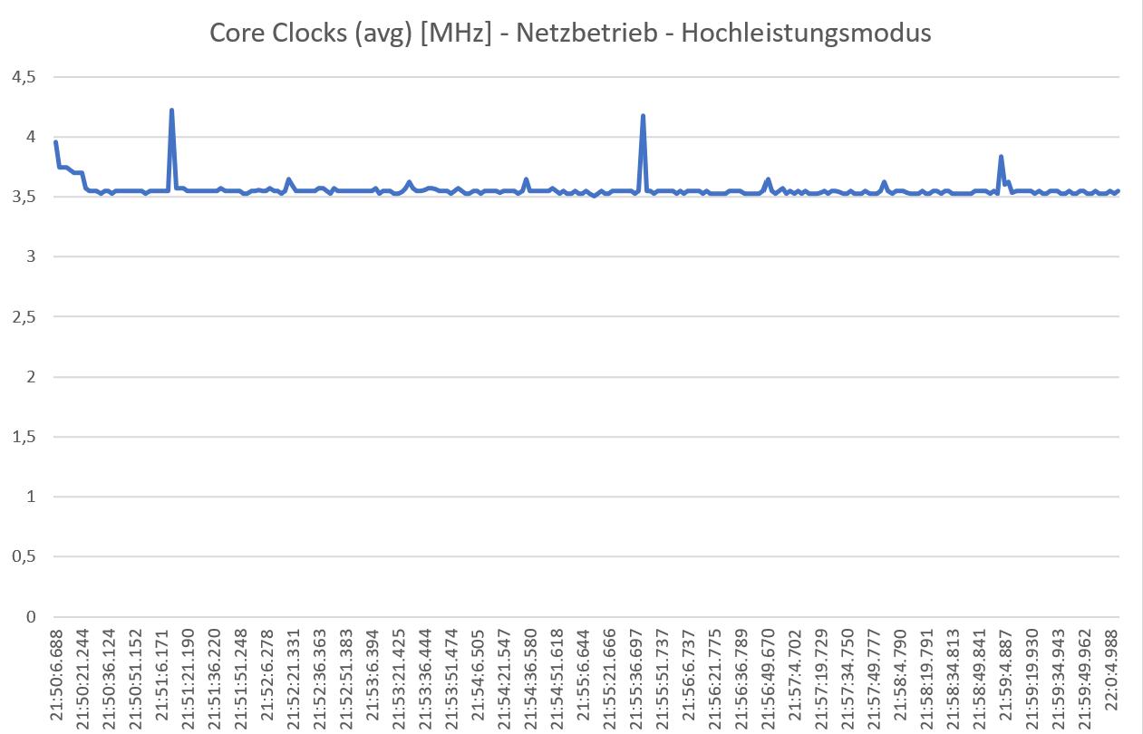 Hochleistungsmodus-Netzbetrieb-Cinebench.png