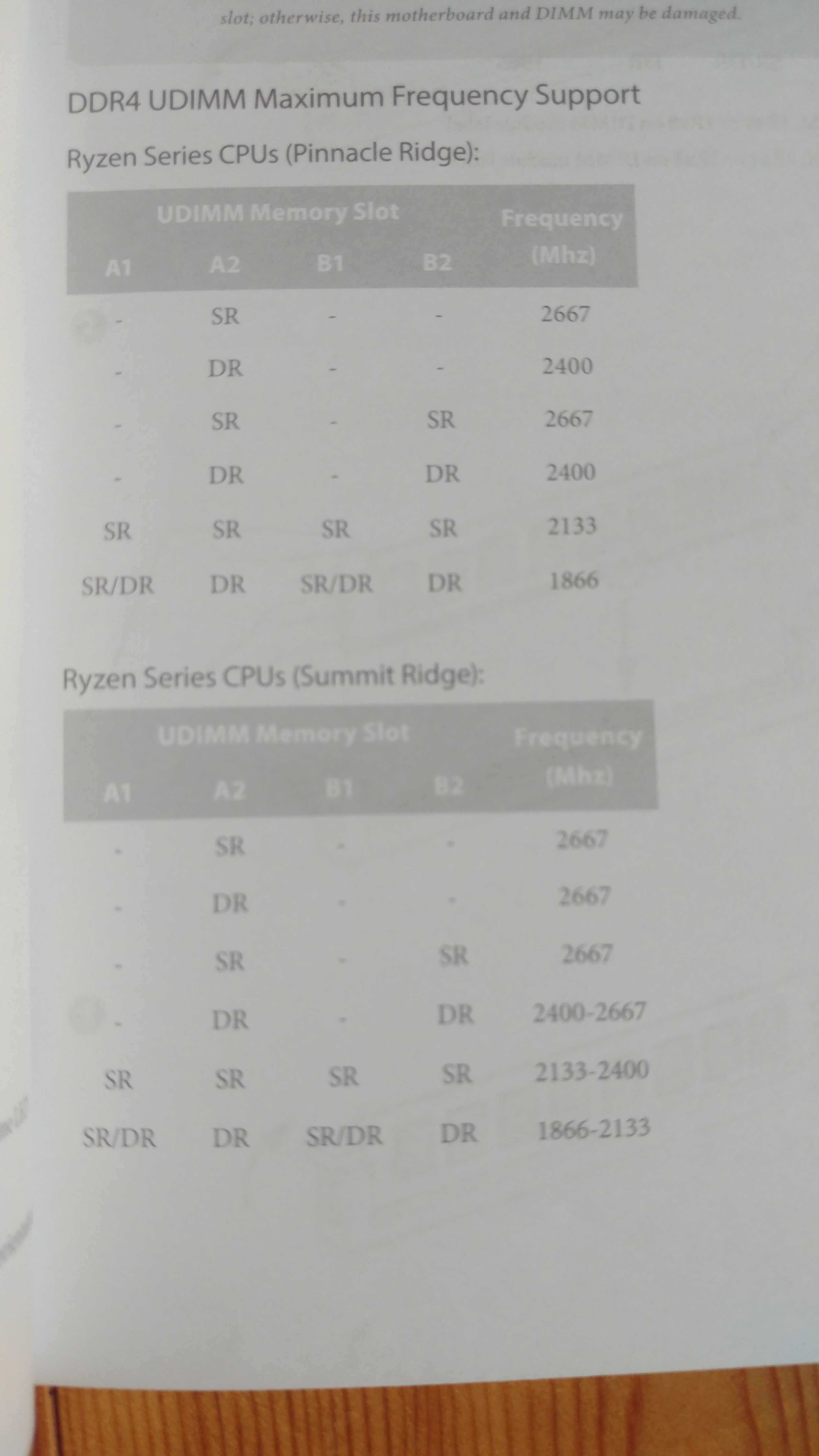 Ist 3000MHZ Ram mit dem Asrock B450 Pro 4 kompatibel? | ComputerBase