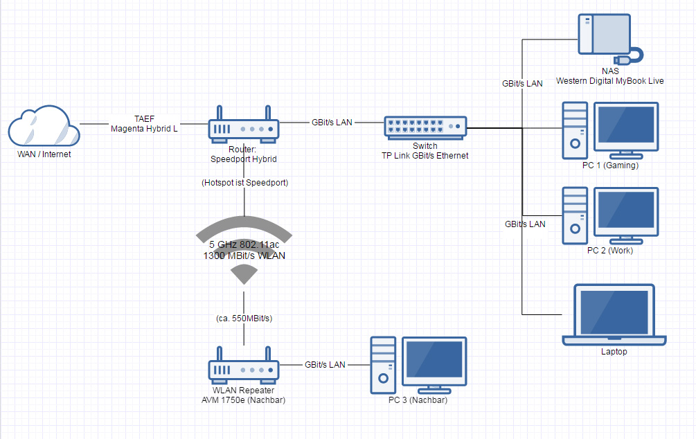 Datentransferrate über WLAN zu NAS viel geringer als zu PC ...