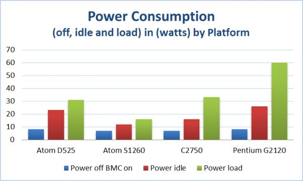 Intel-Avoton-Power-Consumption-Compared-Supermicro-A1SAi-2750F-600x359.png