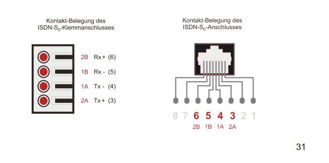 Zuvor: ISDN-s0-Clamp, Jetzt: ISDN-s0 Buchse am Router | ComputerBase ...
