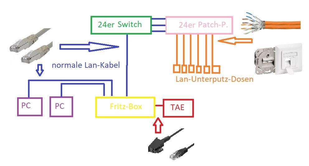 Netzwerkplanung Computerbase Forum