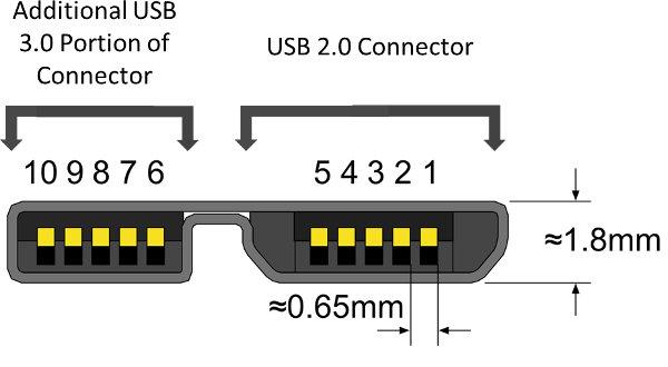 Klicke auf die Grafik für eine größere Ansicht  Name:micro_USB_3.0.jpg Hits:487 Größe:26,1 KB ID:634429