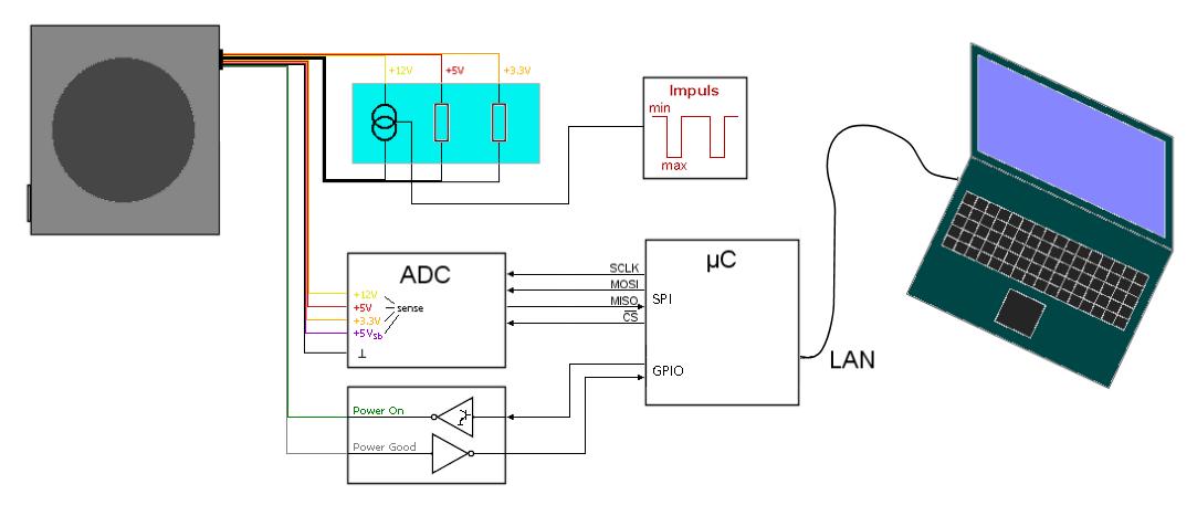 Leserartikel - Enermax Revolution 87+ 550W - vergleichender Kurztest ...