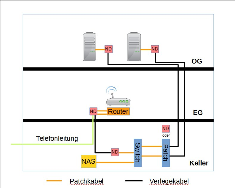 Schön Elektrische Verkabelung Im Keller Zeitgenössisch - Elektrische ...